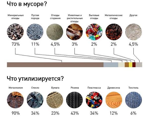 состав отходов